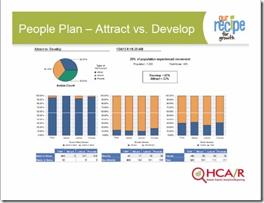 human capital planning template - hr analytics hci talent strategy and workforce planning