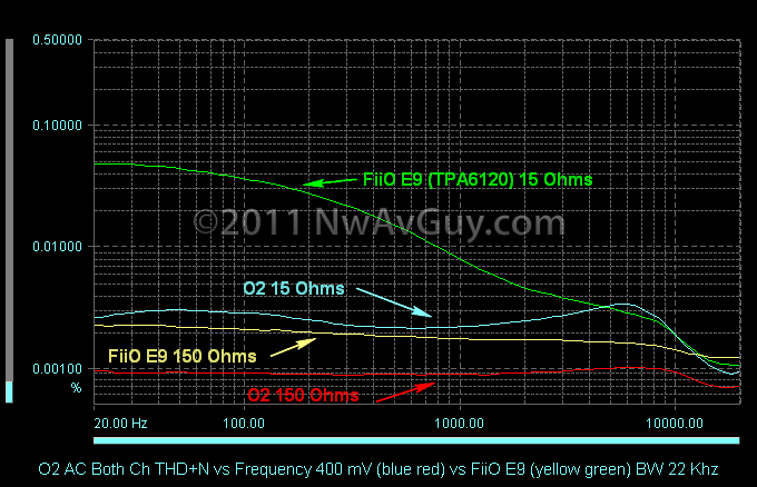 O2 AC Both Ch THD N vs Frequency 400 mV (blue red) vs FiiO E9 (yellow green) BW 22 Khz comments