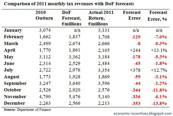 Monthly Tax Forecasts to December 2011