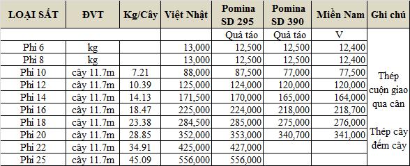 Bảng giá sắt thép Pomina mới nhất