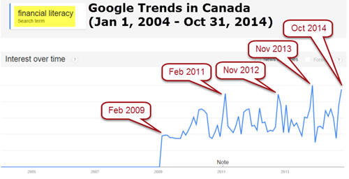 """financial literacy"" - Google Trends in Canada"