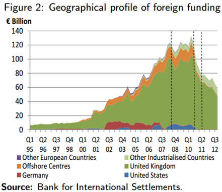 Foreign Funding of Irish Banks