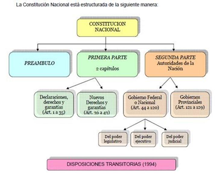 Cómo Es Nuestra Constitución Nacional