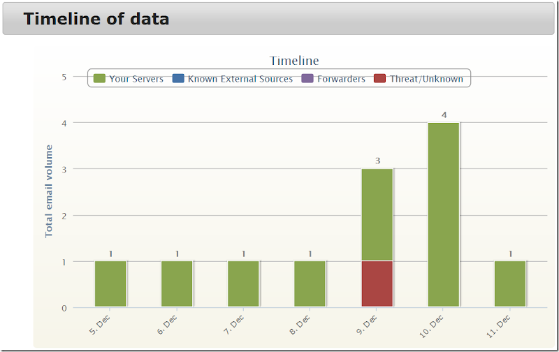Graph of DMARC results for last 7 days