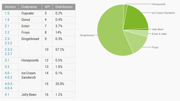 Android fragmentation