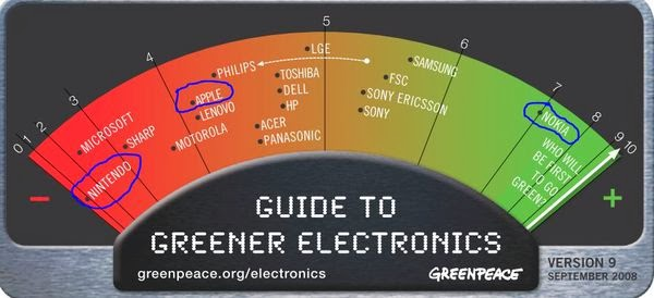Greenpeace rank 2008 Sep.JPG
