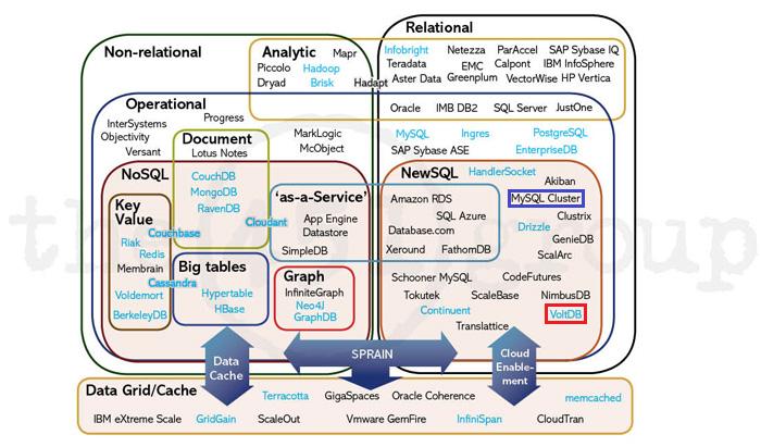 資料庫分類表(Relational、Non-Relational、NoSQL、NewSQL)