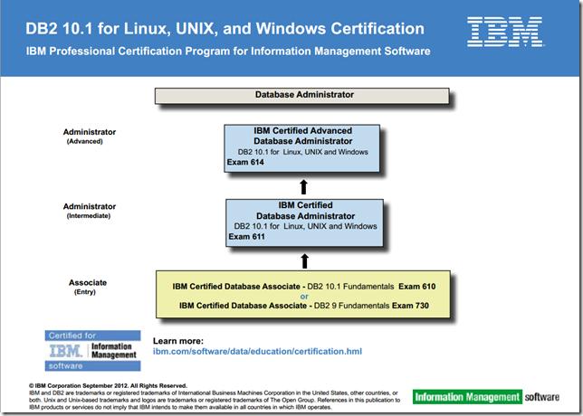 Ibm Db2 9 Fundamental Certification Guide