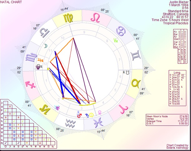 Astrology By Paul Saunders Justin Bieber Discovered On Youtube