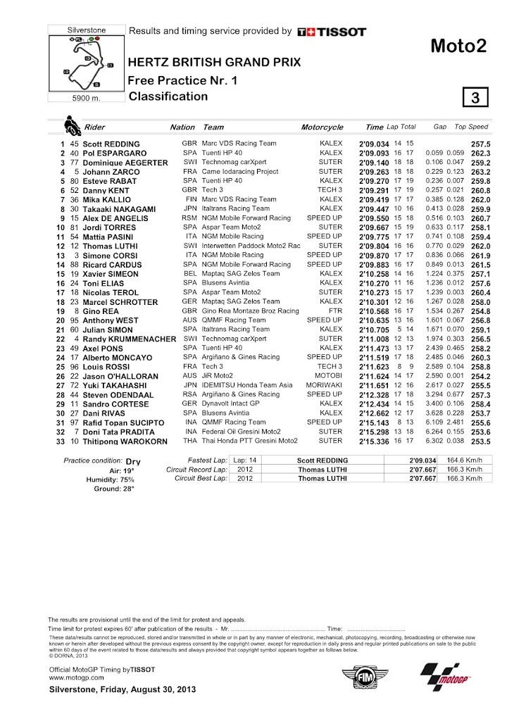 moto2-silver-Classification.jpg