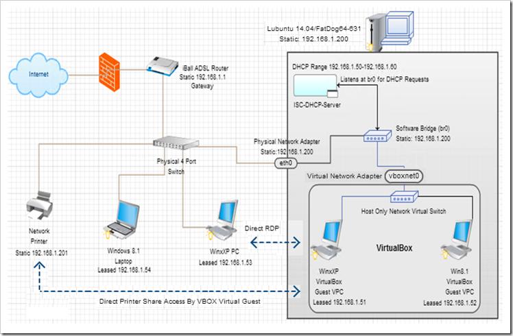 My NET Arena: Interconnecting (Bridging) LAN with VirtualBox