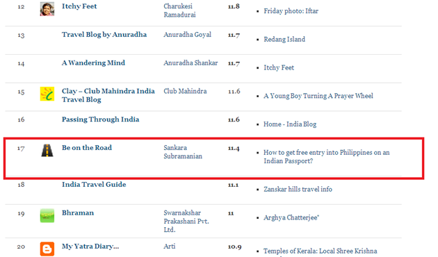 Featured as one of the top 51 travel blogs and magazines in India