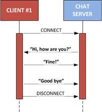 Conexión persistente