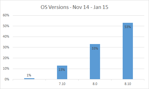 Graph showing percentage of Windows Phone OS versions. 7.1 at 13%, 8.0 at 33% and 8.1 at 53%