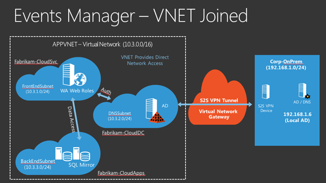 OakLeaf Systems: Configuring a Windows Azure Virtual Network