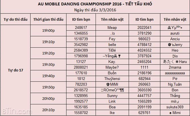 ✪ Danh sách 192 vũ công thi đấu tuần thứ 1 tháng 3/2016