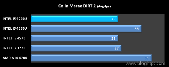 DEMO COLIN MCRAE DIRT 2