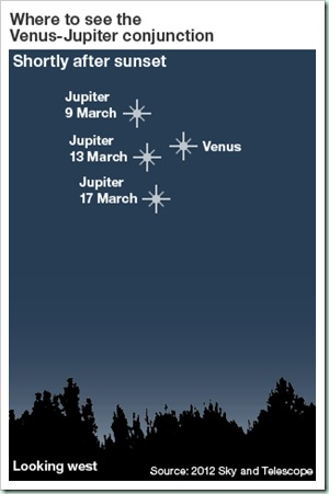 planets march 2012
