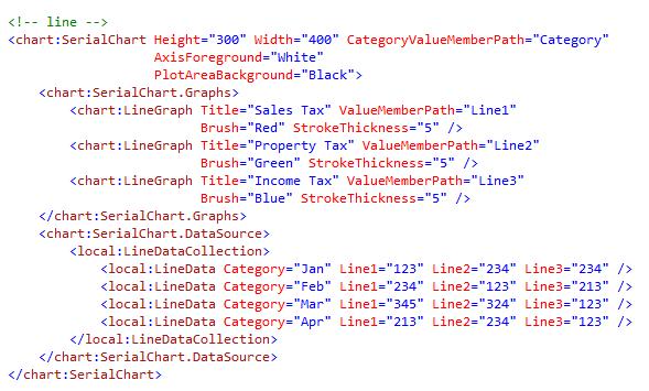 Windows Phone Mango Sample: Chart Data - DZone Mobile