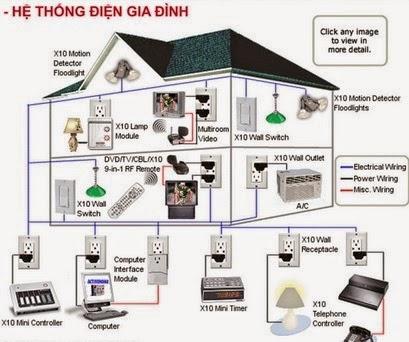 hệ thống điện gia đình, thợ sửa điện