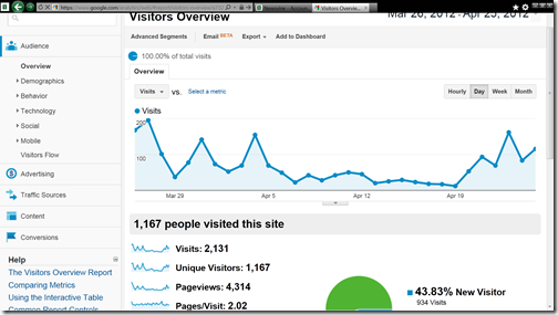 newsvine page views march 2012