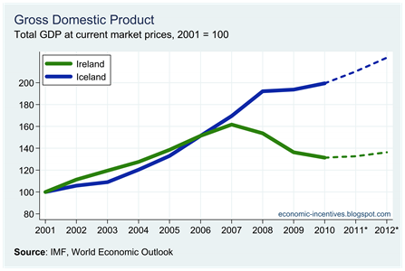 Ire Ice Total Nominal GDP