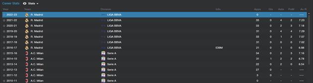 Mattia De Sciglio - Career history stats