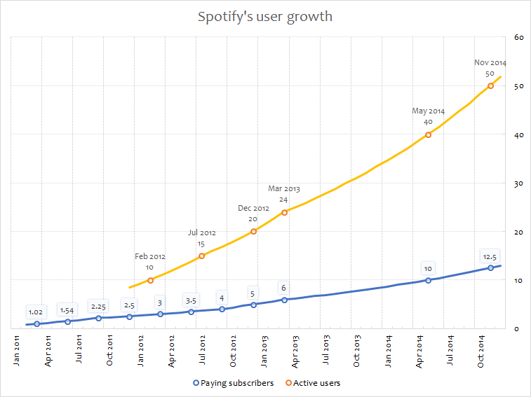 "Fors: Quartz: ""Forget Taylor Swift: Spotify is facing a much bigger"