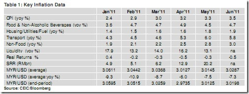 Malaysia Inflation to start easing end-3Q or early 4Q2011