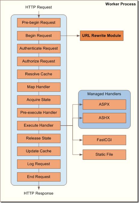 sadomovalex's blog: Http module BeginRequest is not invoked