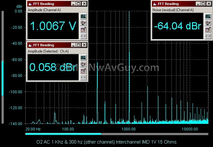 O2 AC 1 Khz & 300 hz (other channel) Interchannel IMD 1V 15 Ohms