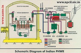 Indian-PHWR-Schematic-Layout-Diagram-R