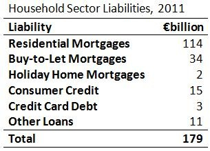Household Sector Liabilities