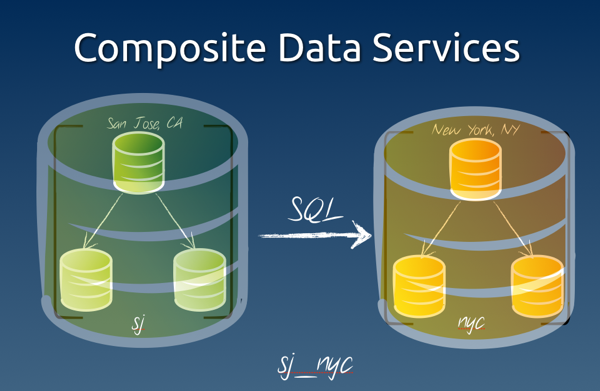 Composite data services