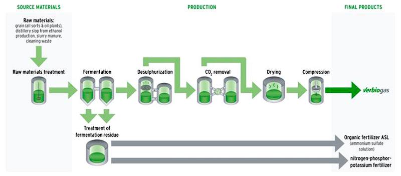 Verbio Biomethane – 100% for Augsburg | ShowTimes Clean Fuel