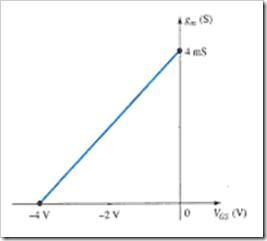 MCQs in FET Amplifiers Fig. 03