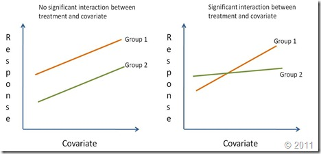 Y intercept definition statistics of sexual immorality
