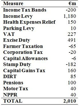 Summary of Tax Measures