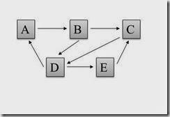 rete di processi