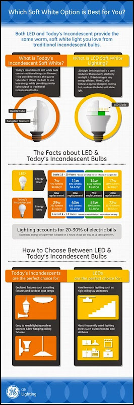GE-Lighting-Infographic-Soft-White-Option-960x2921