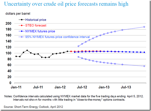 crude oil forecast