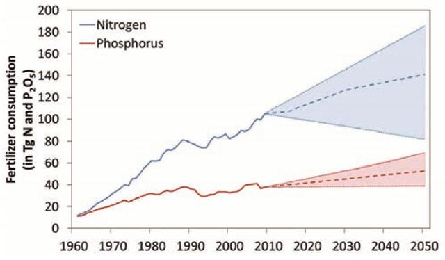 UN says fertiliser crisis is damaging the biosphere – Mass
