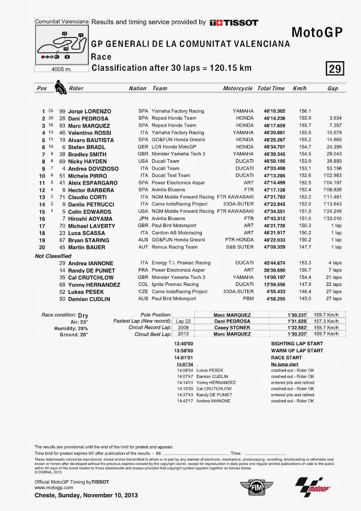 motogp-gara-valencia2013-classification.jpg