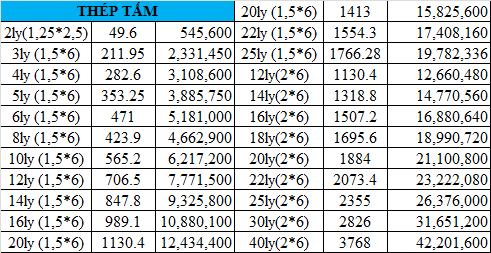 Giá thép tấm lá CT3C, SS400, 08KP, Q235B