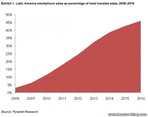 teléfonos inteligentes en Latinoamérica