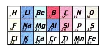 Antecedentes e historia a la tabla periodica actual quimica tabla periodica de dimitri mendeleiev y lothar meyer 1869 urtaz Choice Image