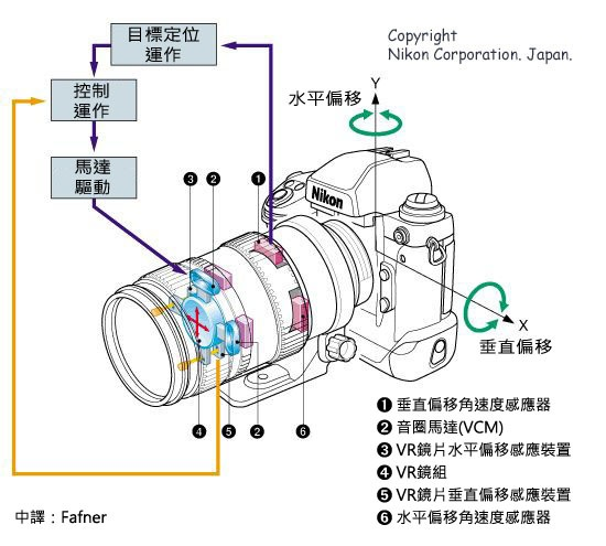 Nikon VR system - Chinese