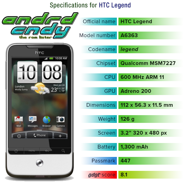 [Legacy] HTC Legend ROM List