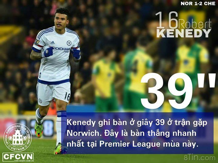 Kenedy là cầu thủ ghi bàn nhanh nhất tại Premier League 201516,