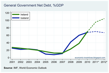 Ire Ice Net Government Debt